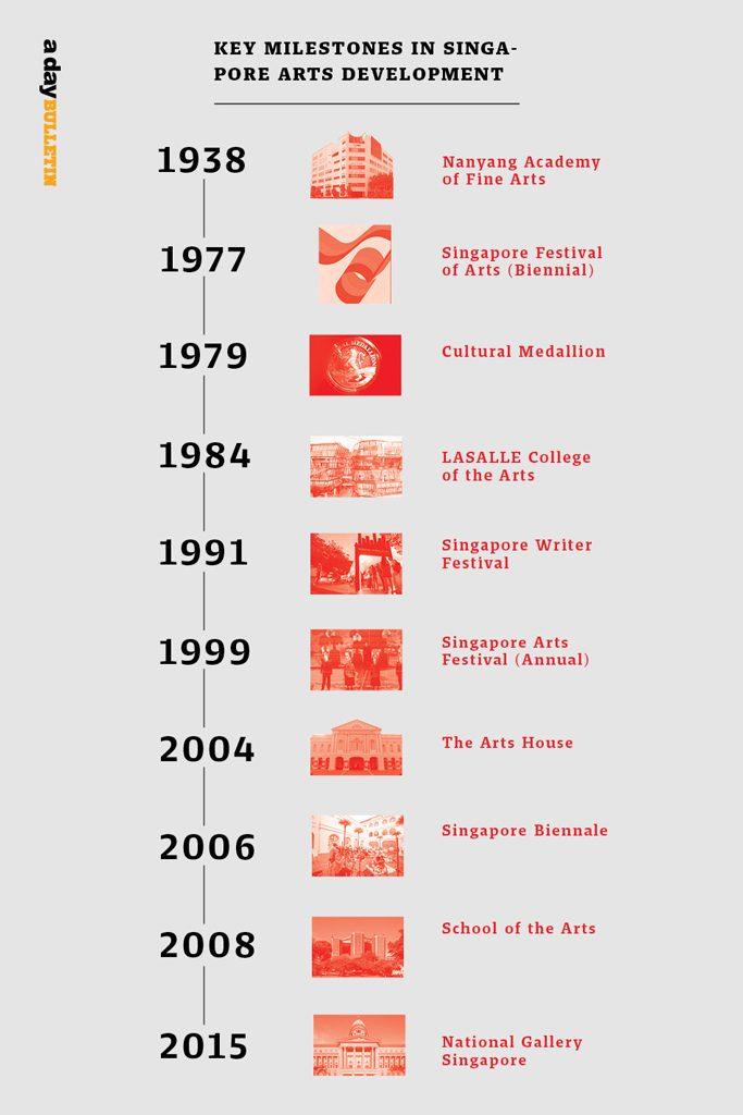 ศิลปะสิงคโปร์