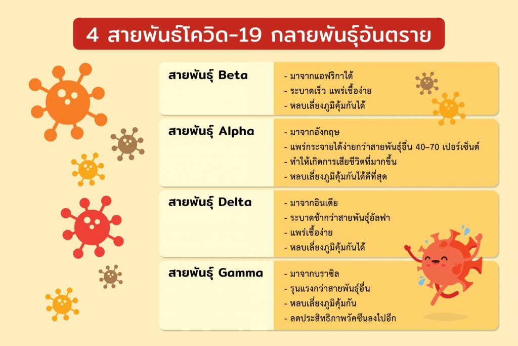 covid-19 variants in thailand
