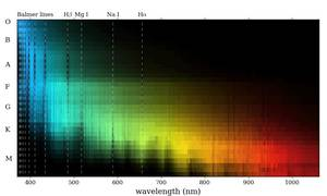 How are Stellar Spectra Produced and Measured and it's General Characteristics