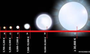 Harvard Spectral Classification