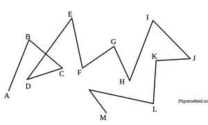 Simple Random Walk Problem in One Dimension (Statistical Mechanics)