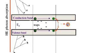 Ionizing Detectors Based on Scintillation
