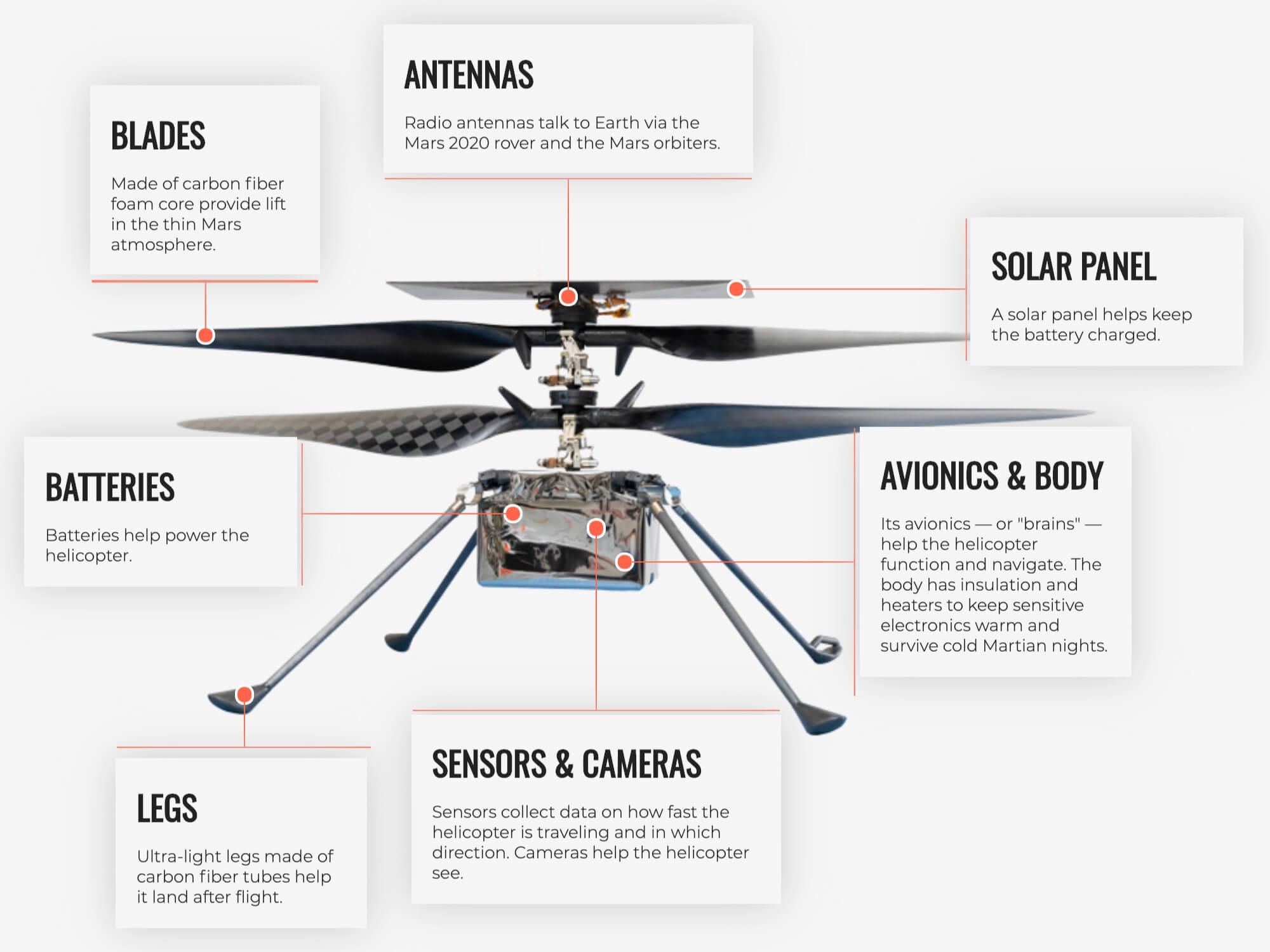 Anatomy of Mars Ingenuity helicopter.