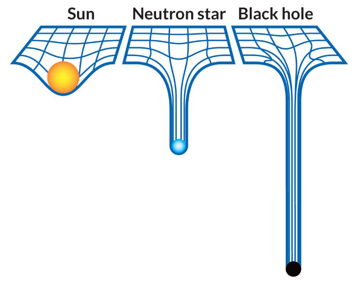 Image: Black hole curvature.
