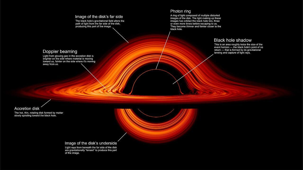 Black hole regions