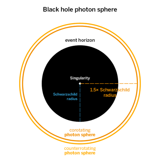 Image: Illustration of black hole's photon sphere.