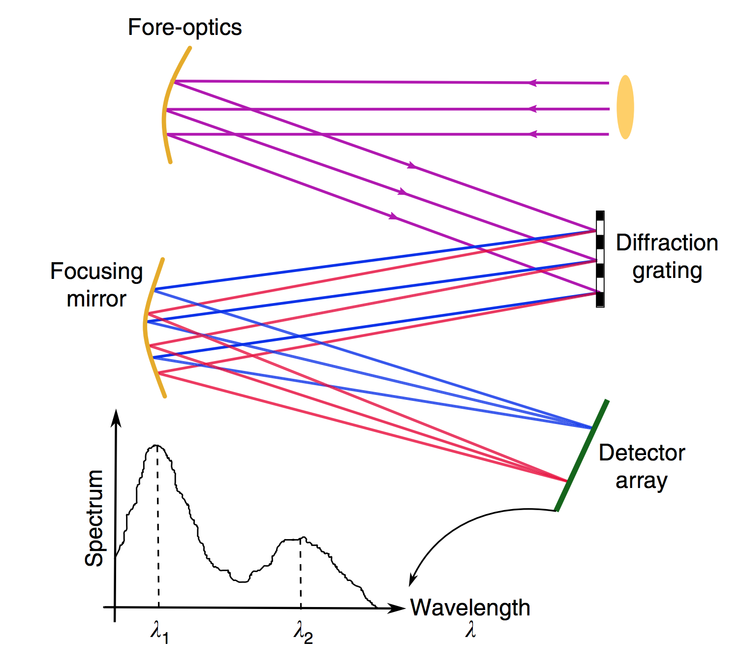 Image: Schematics of a conventional and a folded metasurface spectrometer with illustration of a typical diffractive spectrometer.