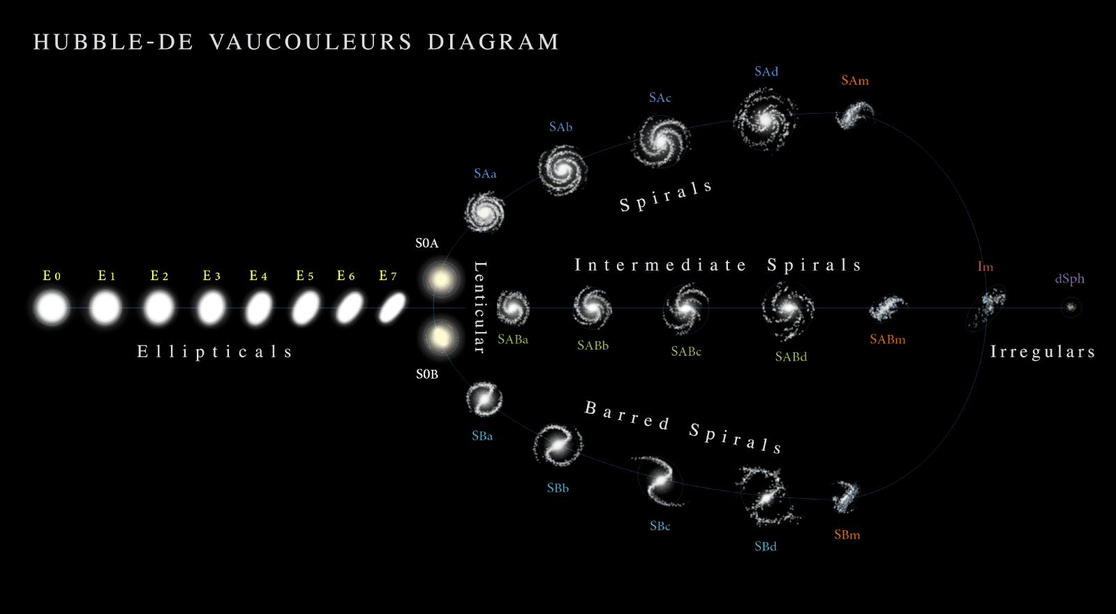 De Vaucouleurs classification of galaxies.