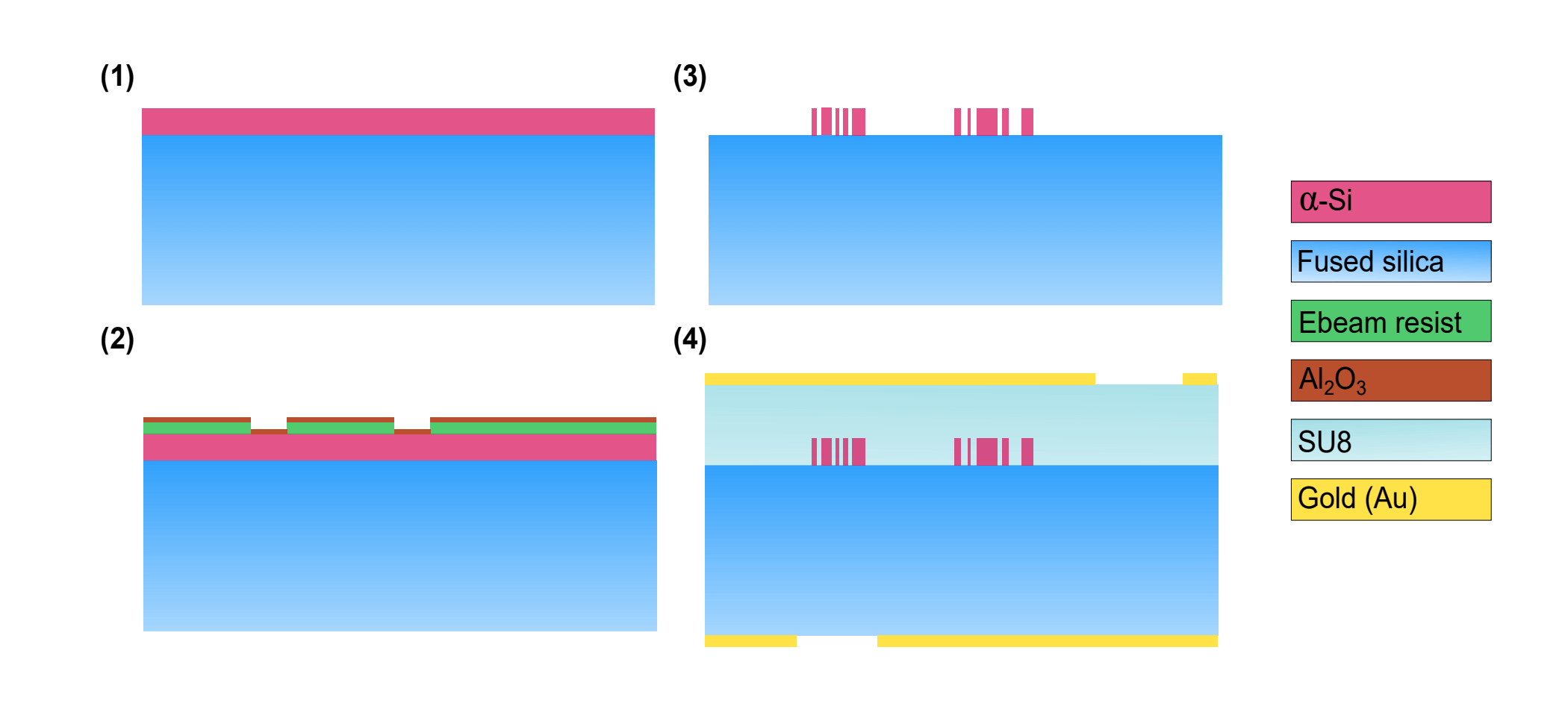 Image: Schematic figure showing the key fabrication steps.