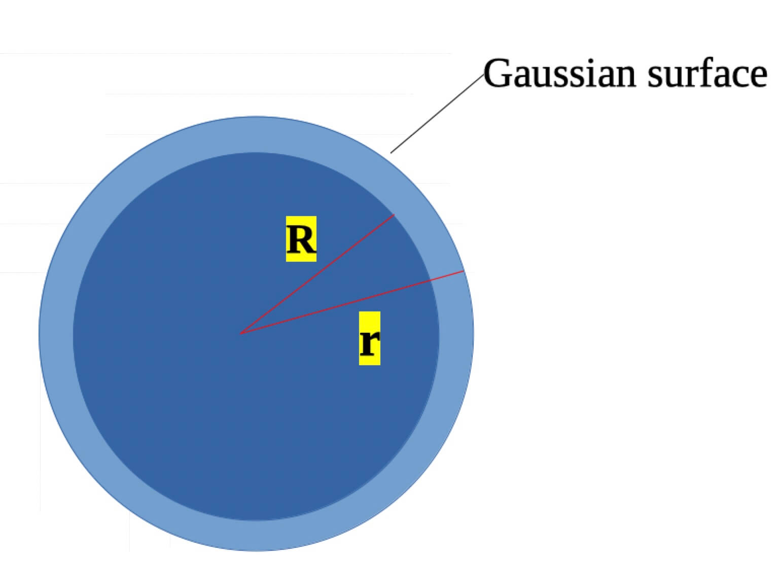 Sphere of showing the Gaussian sphere.