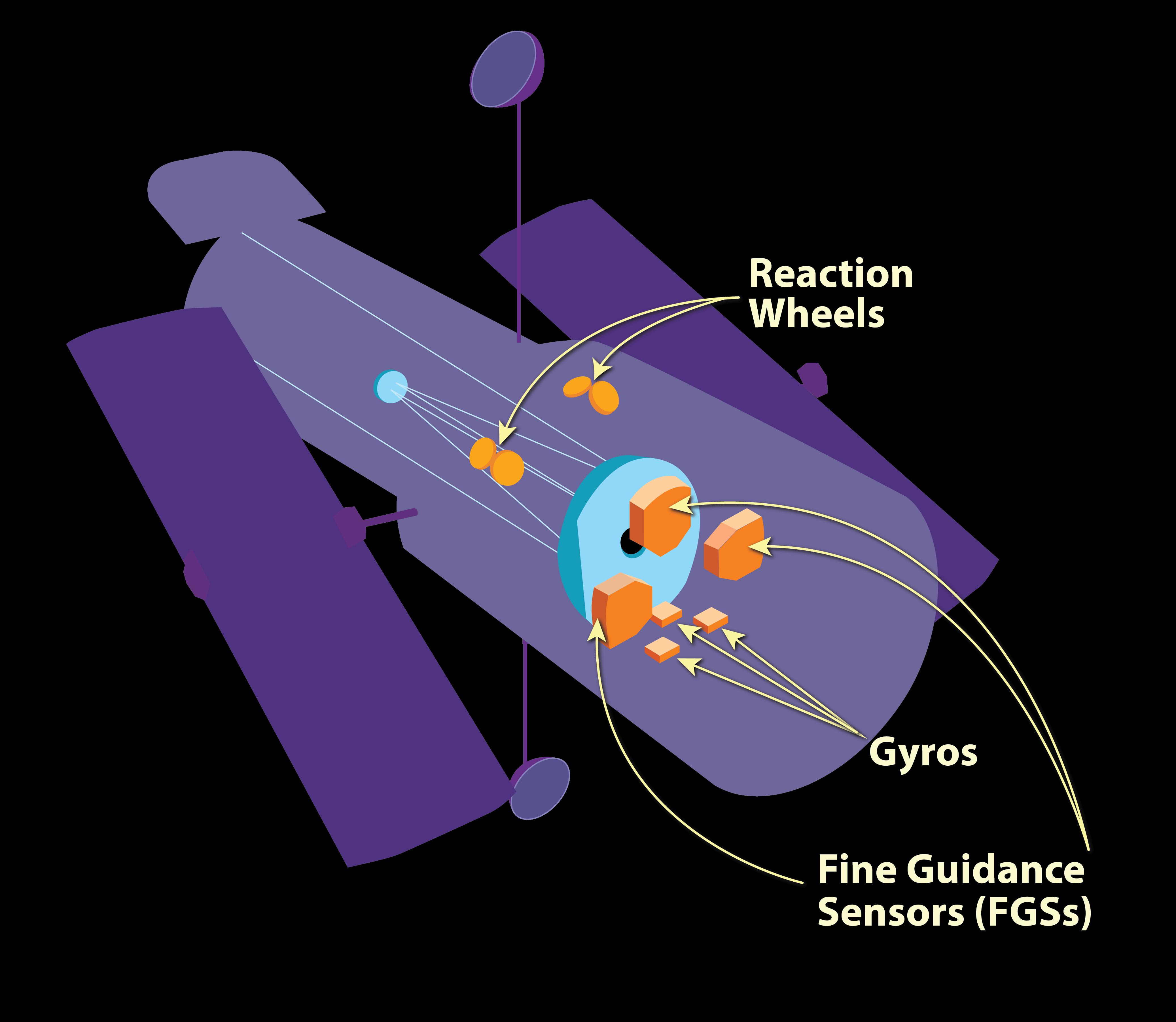 Hubble Fine Guidance Sensor cutaway