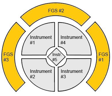 Hubble Fine Guidance Sensor