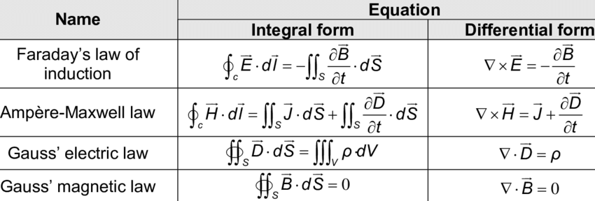 Different forms of Maxwell's equation.