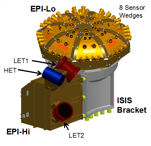 Image: Integrated Science Investigation of the Sun (IS☉IS):