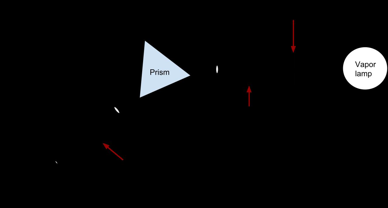 Prism Spectroscopy