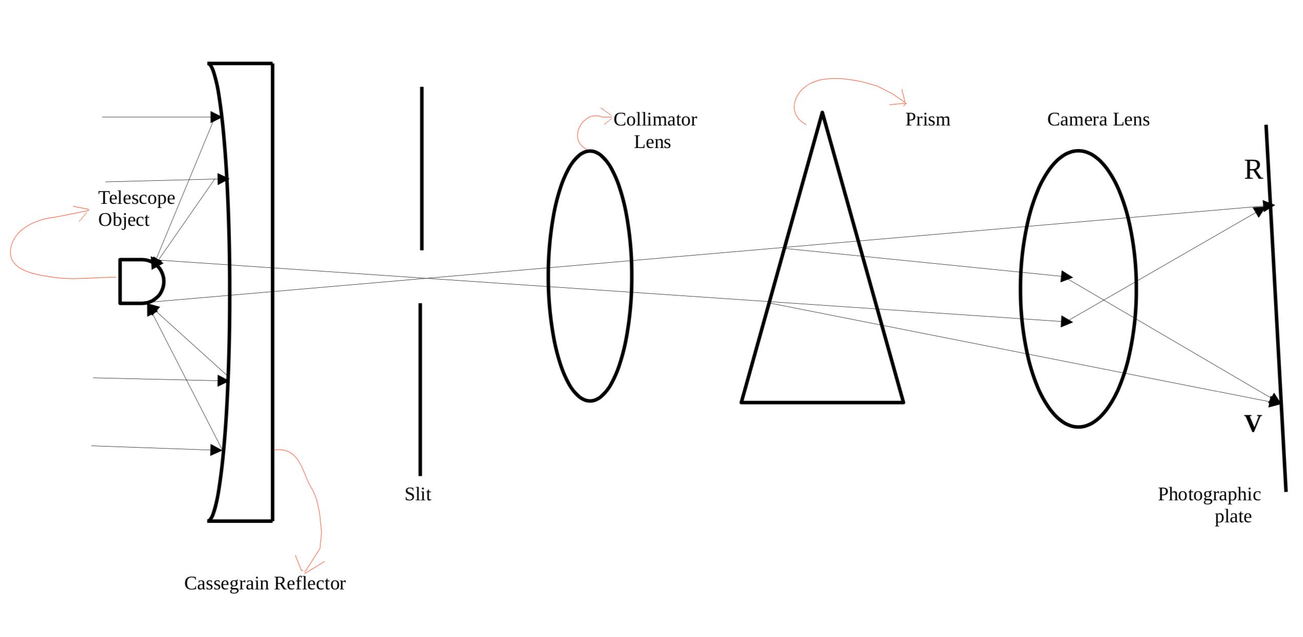 Slit spectrograph