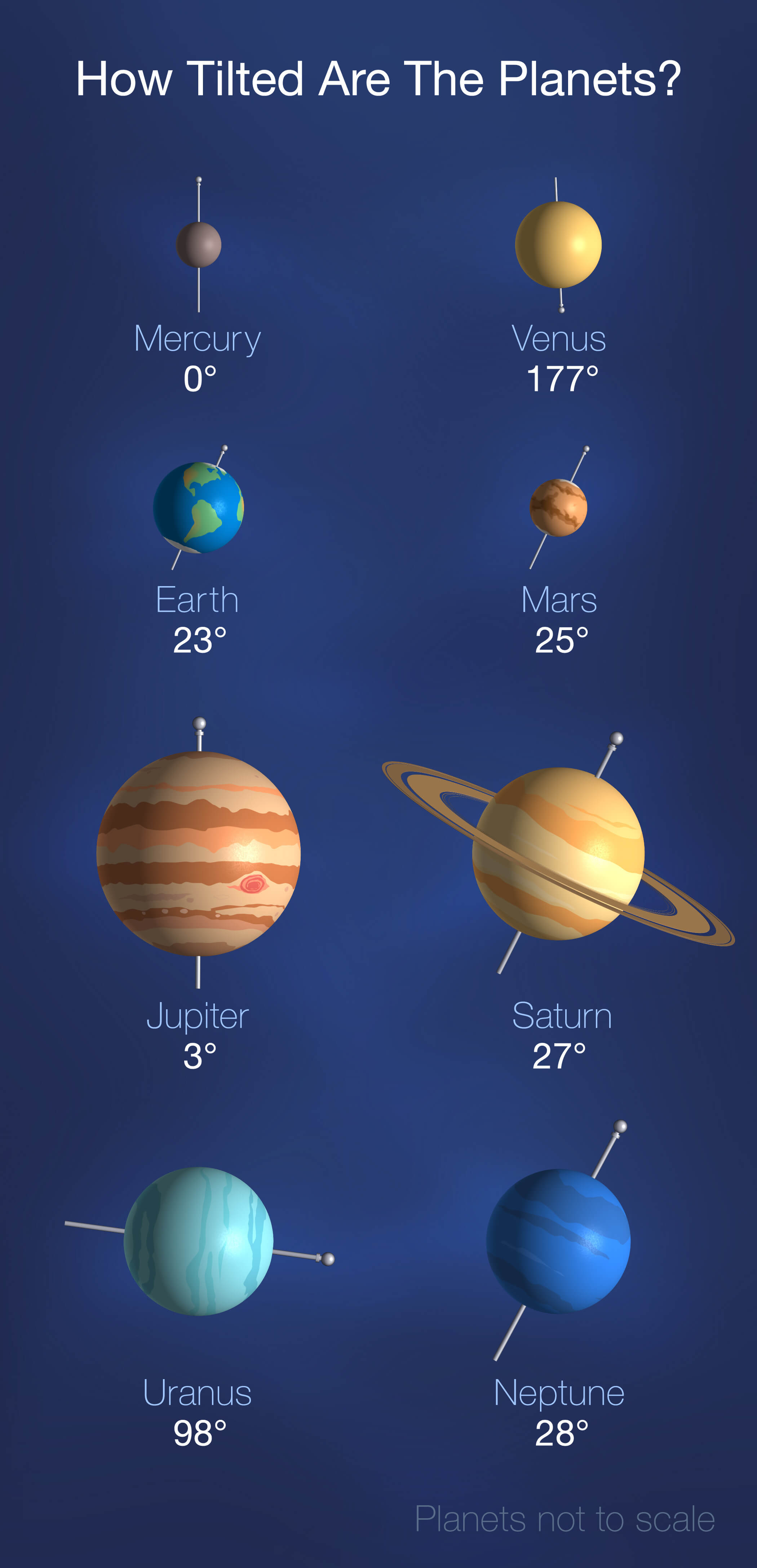 This graphic shows how much each planet in our solar system tilts on its axis.