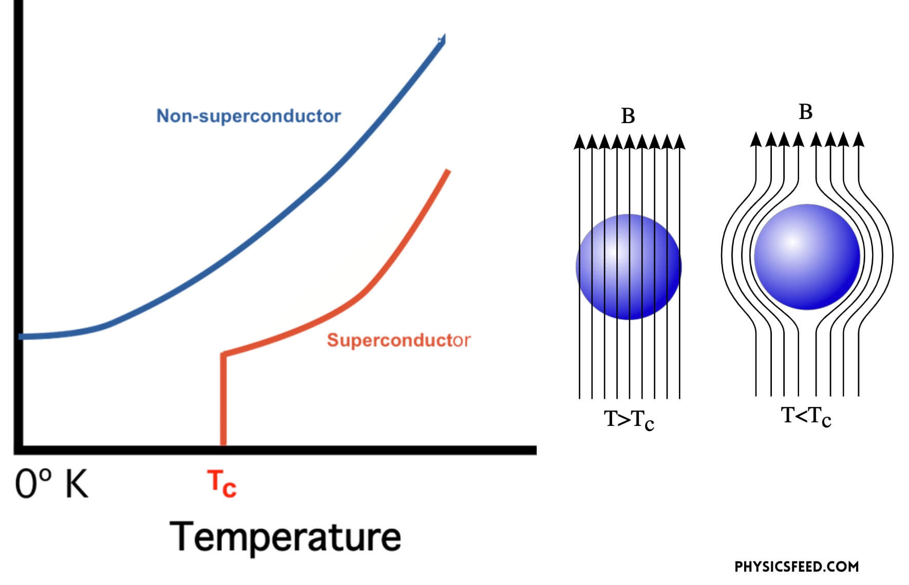 Superconductivity graph and Meissner effect.
