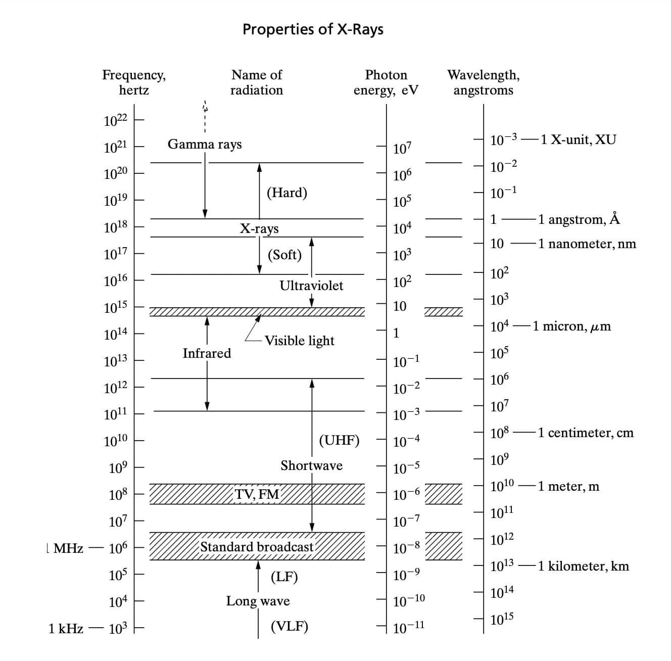 X-ray electromagnetic range