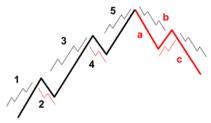 Stock Market Elliott Wave Simplified Webcast By Dr C K Narayan