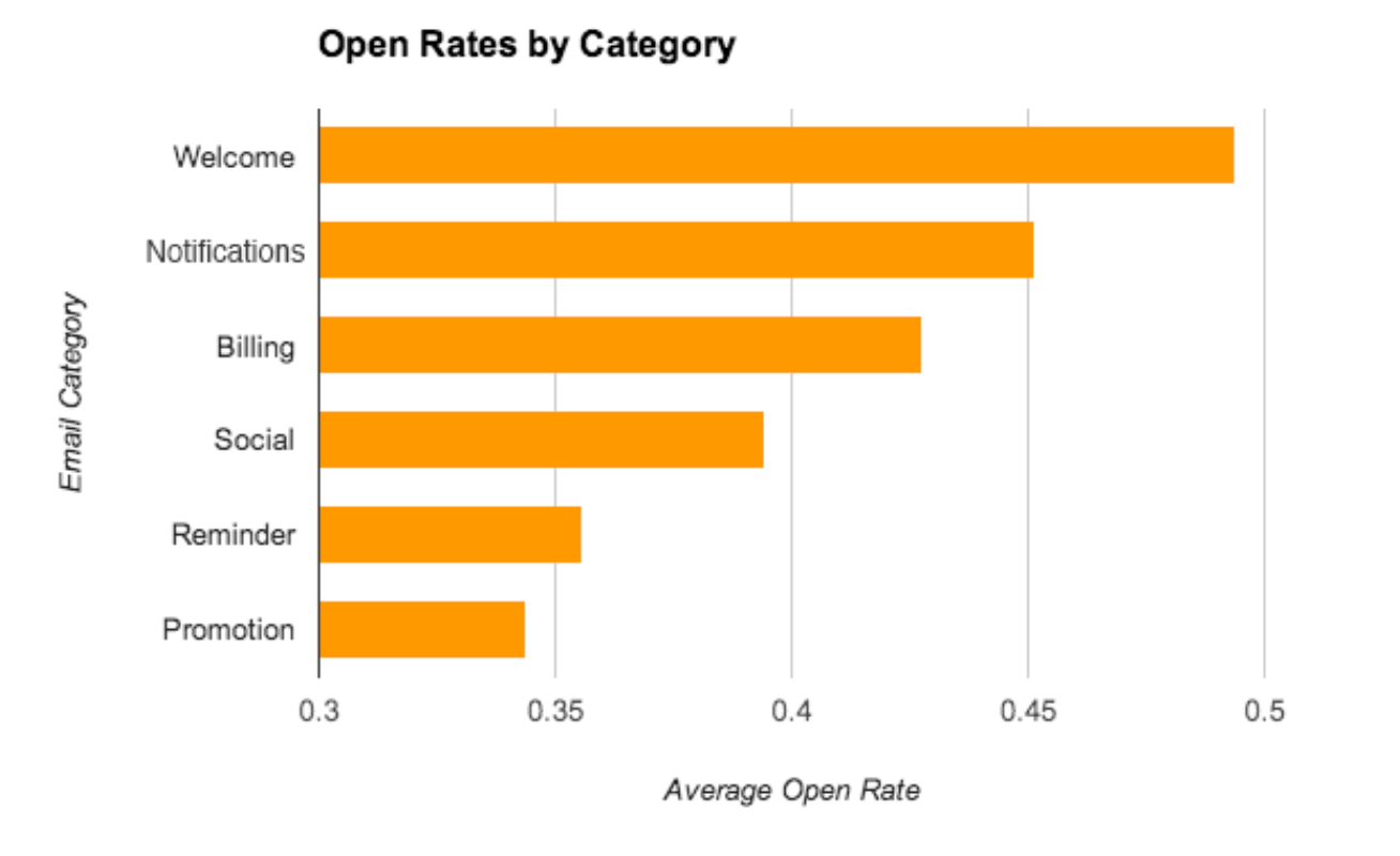 Email Open Rates by Category