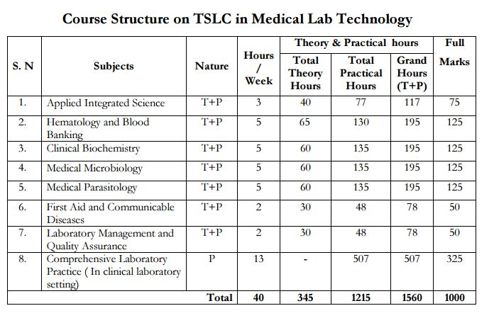 TSLC in Medical Lab Technology (Lab Assistant) - CTEVT