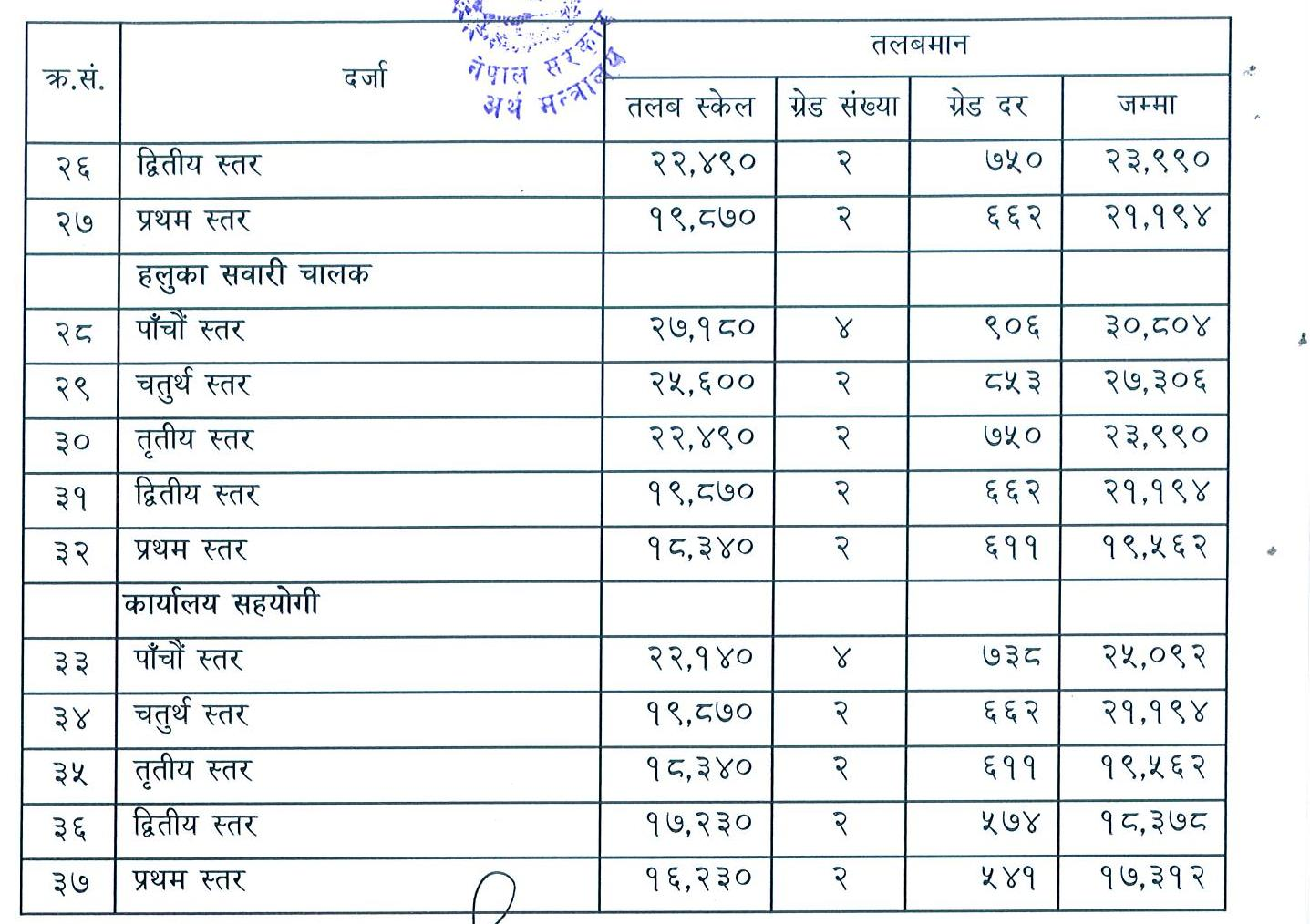 Salary of Government officials of Nepal