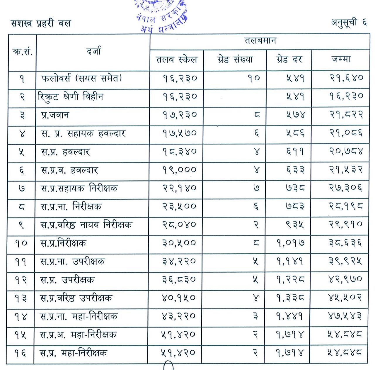 Army Rankings and Pay Scale