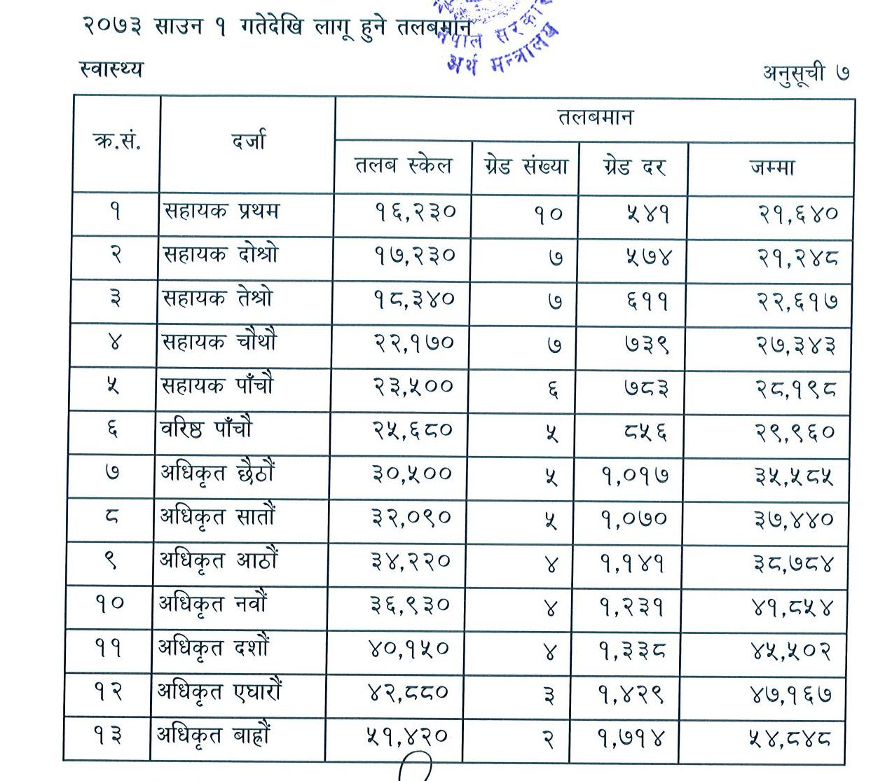 Level and Positions of Health Cadres and their Salary in Nepal