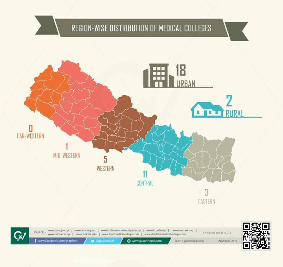 Region wise distribution of Medical College.jpg