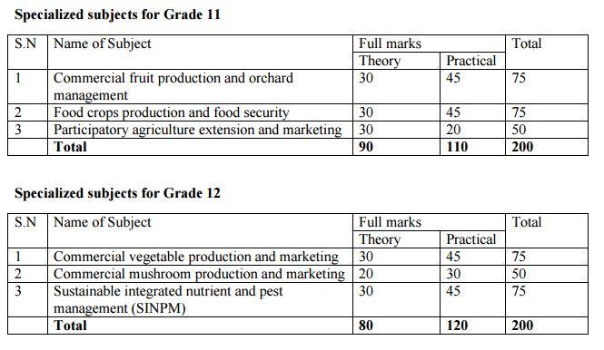 curriculum ten plus two plant science.JPG