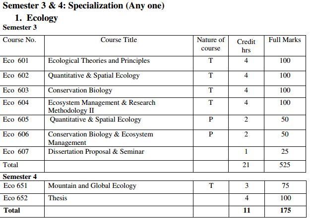 ecology specialization.JPG