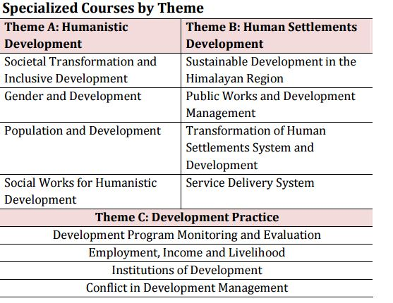 specialization course by theme.JPG