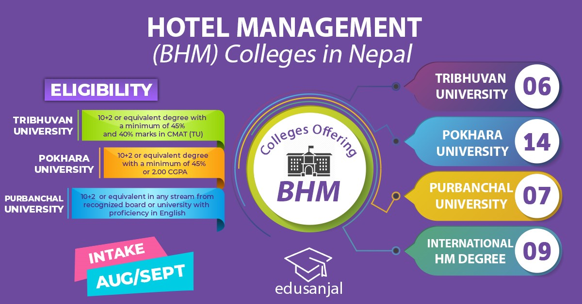 Hotel Management (BHM) Colleges in Nepal