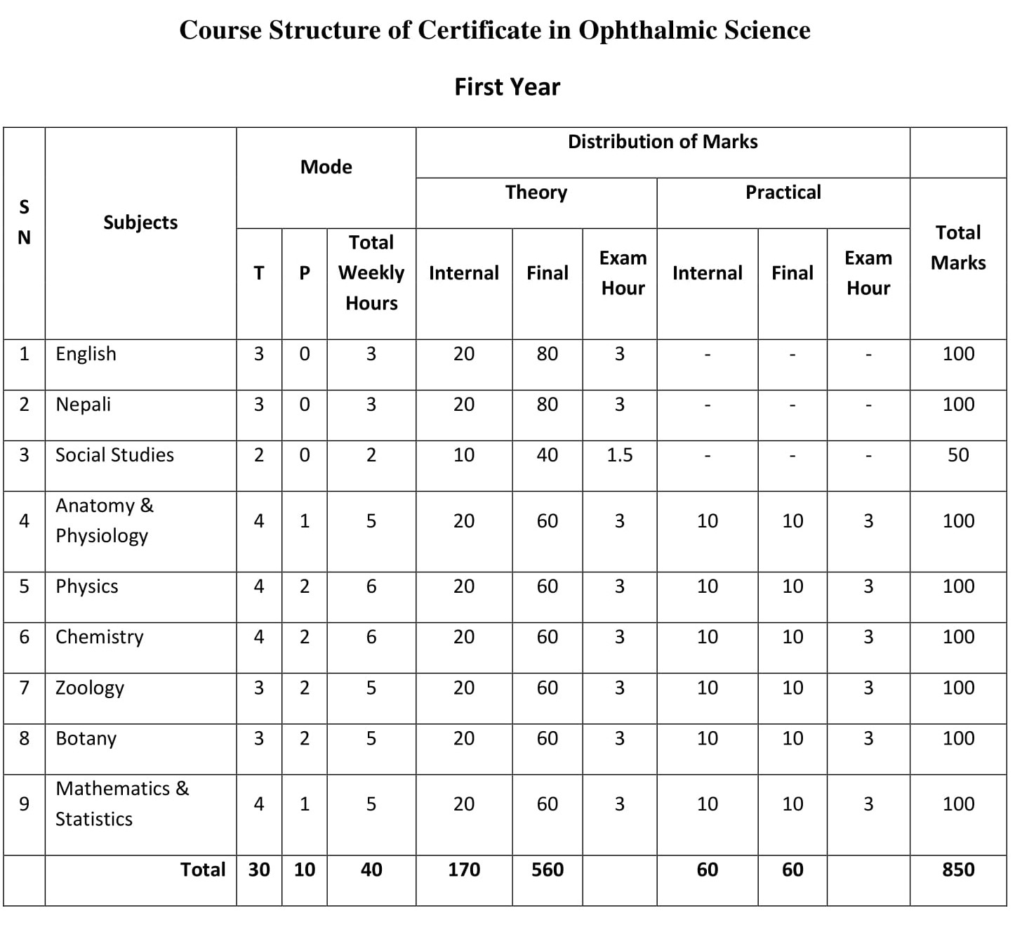Diploma in Ophthalmic Science - CTEVT