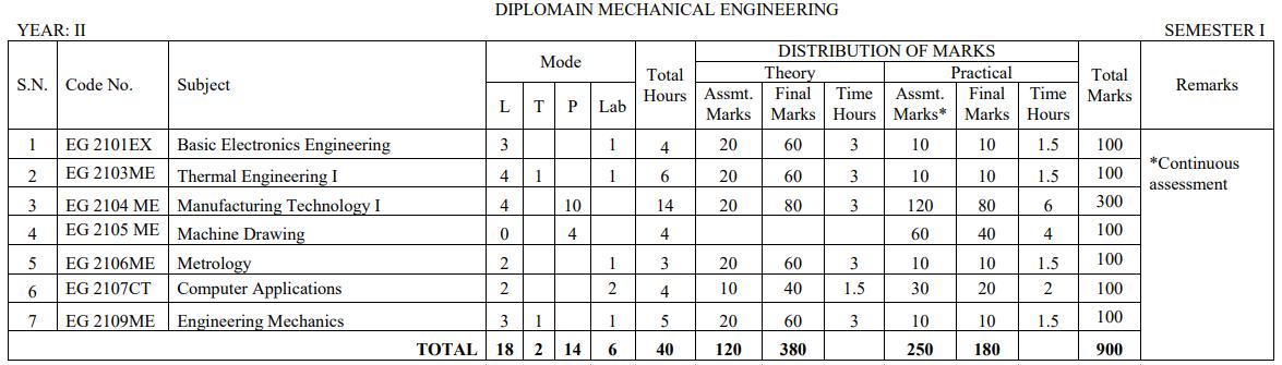Diploma in Mechanical Engineering - CTEVT