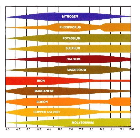ph_nutrient_chart