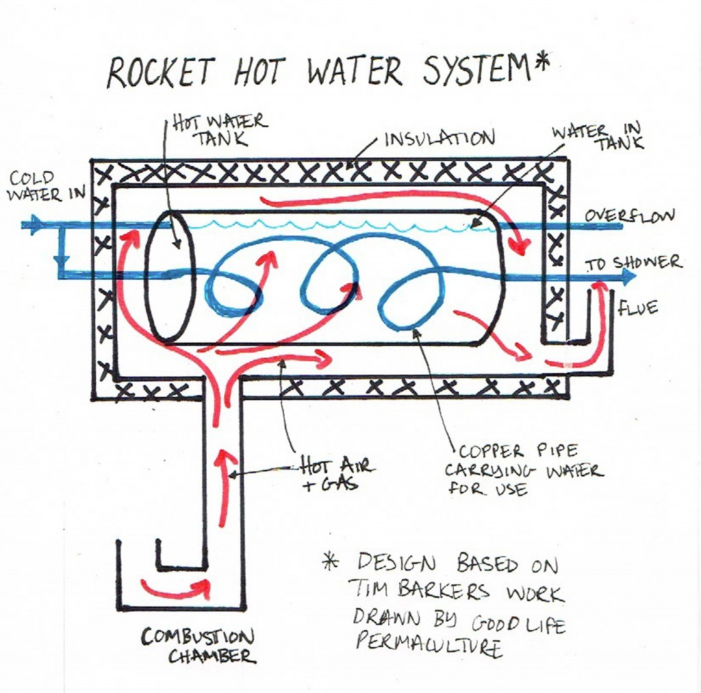 Rocket power shower sketch