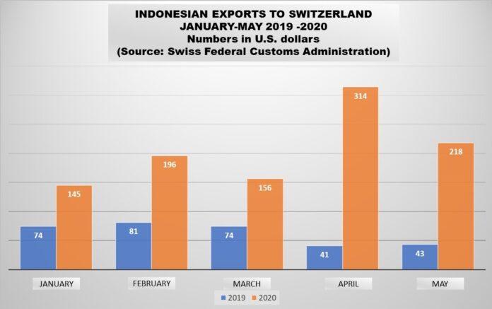 Indonesian exports to Switzerland increase amid virus pandemic