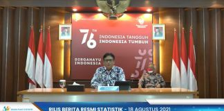Neraca perdagangan Indonesia surplus, capai 2,59 miliar dolar pada Juli 2021