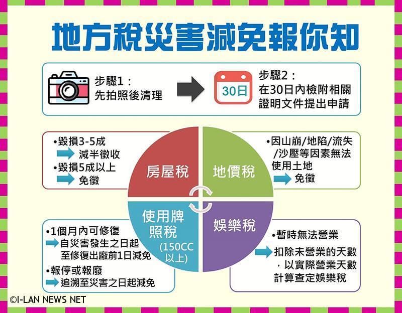 若因颱風侵襲而造成災害,符合地方稅災害減免稅捐之各項標準時,請鄉親記得提出申請。