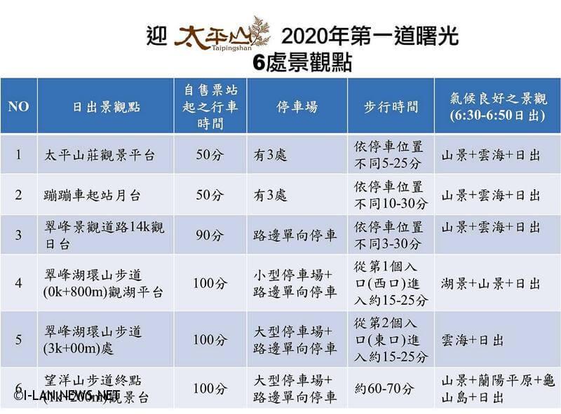 2020年元旦第一道曙光太平山3點開園 !