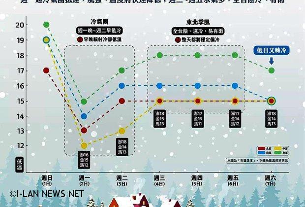 入冬首波冷氣團 今晚最低溫下探10度!
