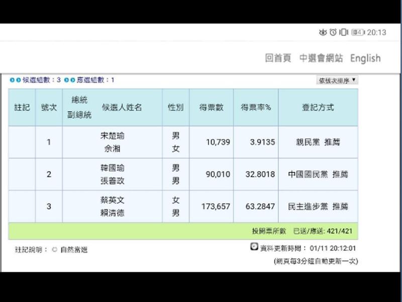 陳歐珀以12萬1千餘票再度獲得連任立委成功!