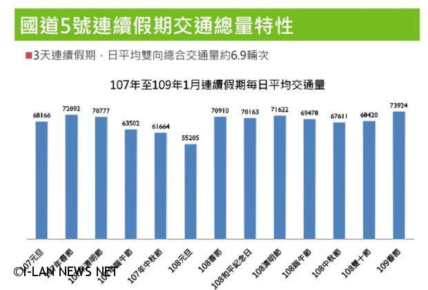 228連假國五單日交通流量將高達6點9萬輛車次