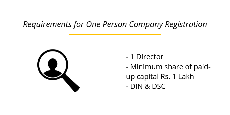 Requirements for One Person Company Registration