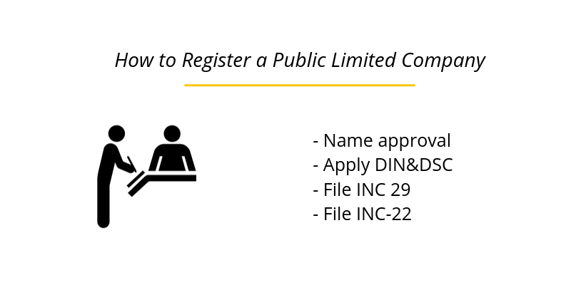 How to Register a Public Limited Company