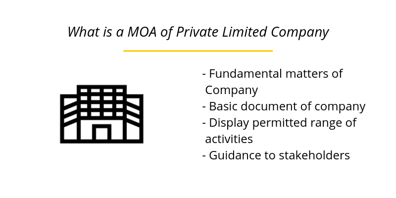 What is a MOA of Private Limited Company