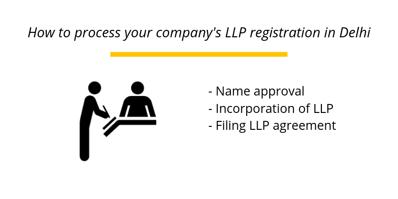 How to process your company's LLP registration in Delhi
