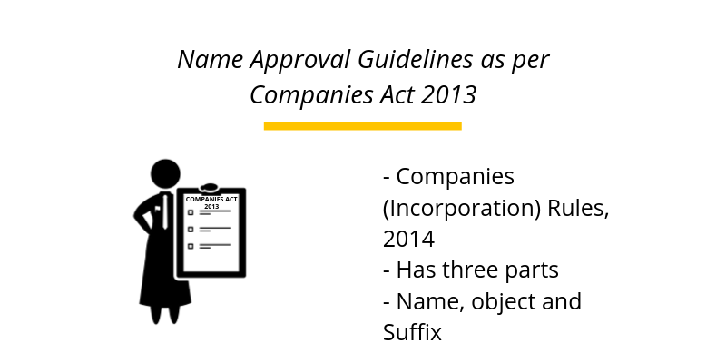 Name Approval Guidelines as per Companies Act 2013